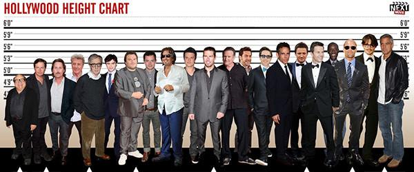 好萊塢男明星身高表