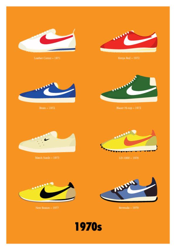 Nike鞋款大事記1