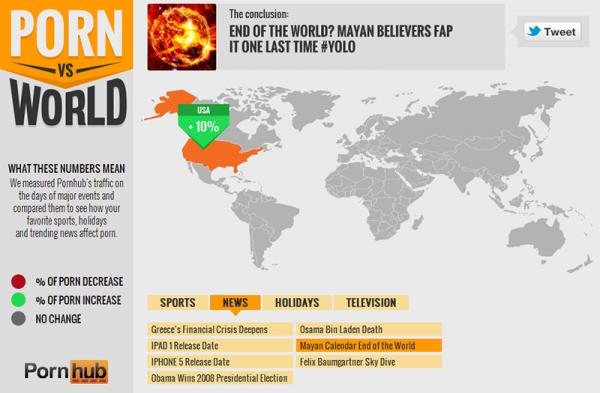 世界大事發生時,各國上A網的頻率比較6