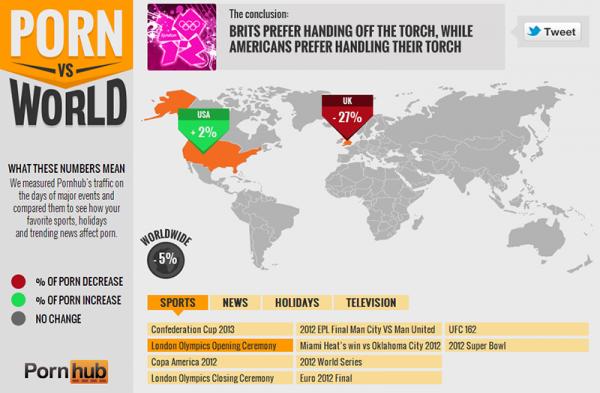 世界大事發生時,各國上A網的頻率比較8