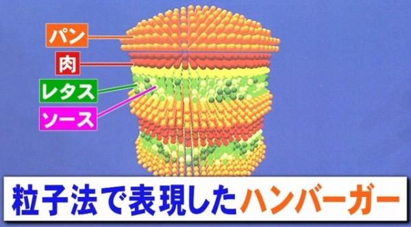 科學證明出最佳的拿漢堡姿勢2