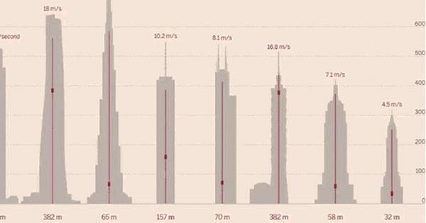 世界最快電梯