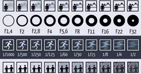 一張圖讓你看見光圈、快門、ISO對拍出照片的影響