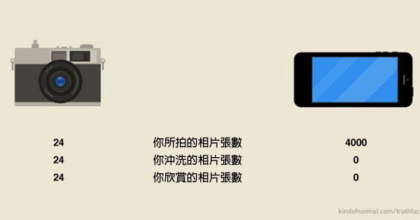 手機vs相機