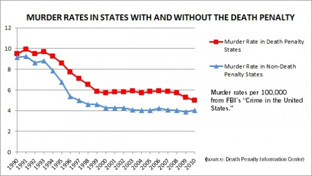 an argument that capital punishment deters murder and is just retribution Opposing viewpoints in context (seven recent studies make it clear that executions deter murders and murder rates increase substantially during moratoriums) 5 russ wung forensic advances make capital punishment safer, more just, the daily, november 10, 2009.